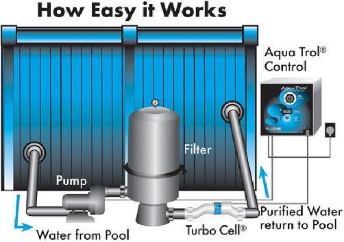 Hayward Aqua Trol Pool Warehouse Inground Pool Kits