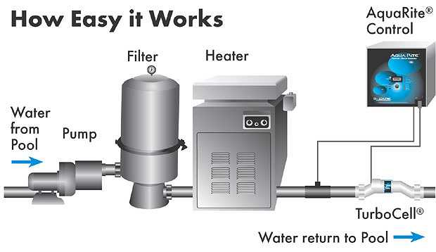 Hayward Aqua Plus 4 Function Salt System