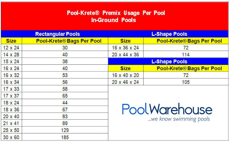 Pool Krete Application Tips For In Ground Swimming Pool Kits