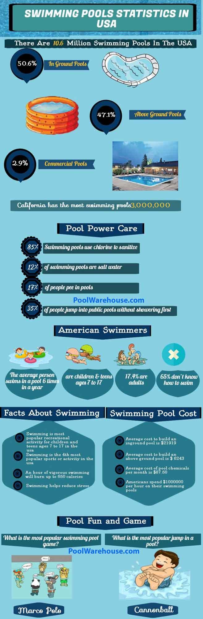 Installing a Swimming Pool Kit