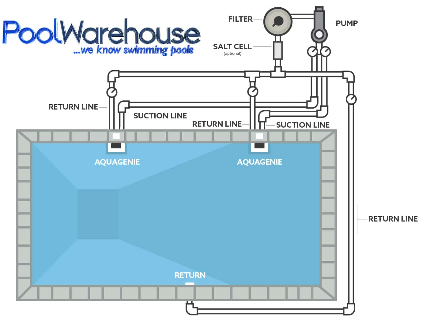 outhouse plumbing diagram with Toilet  Posting System Diagram on Garden Shed Plans additionally Toilet Repairs as well Solar Sanitation Solutions Day 343 moreover Floor Drain For Softener further Toilet  posting System Diagram.