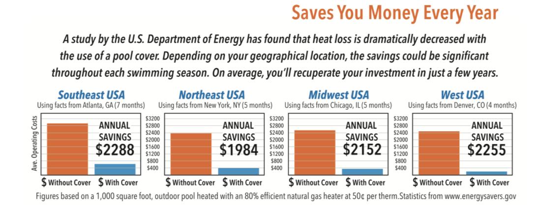 Pool Cover Heat Savings