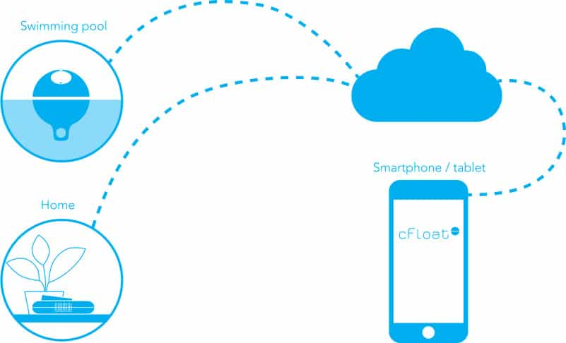cFloat Pool Alarm | Send Alerts Straight To Your Smart Phone