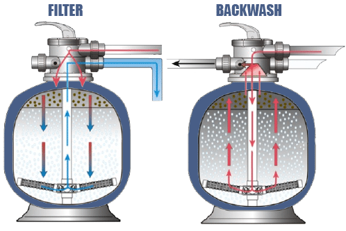 how to backwash a sand filter - pool warehouse