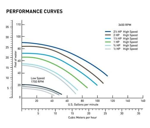 Pentair SuperFlo 1.5HP Standard Efficiency Pool Pump Performance Curves