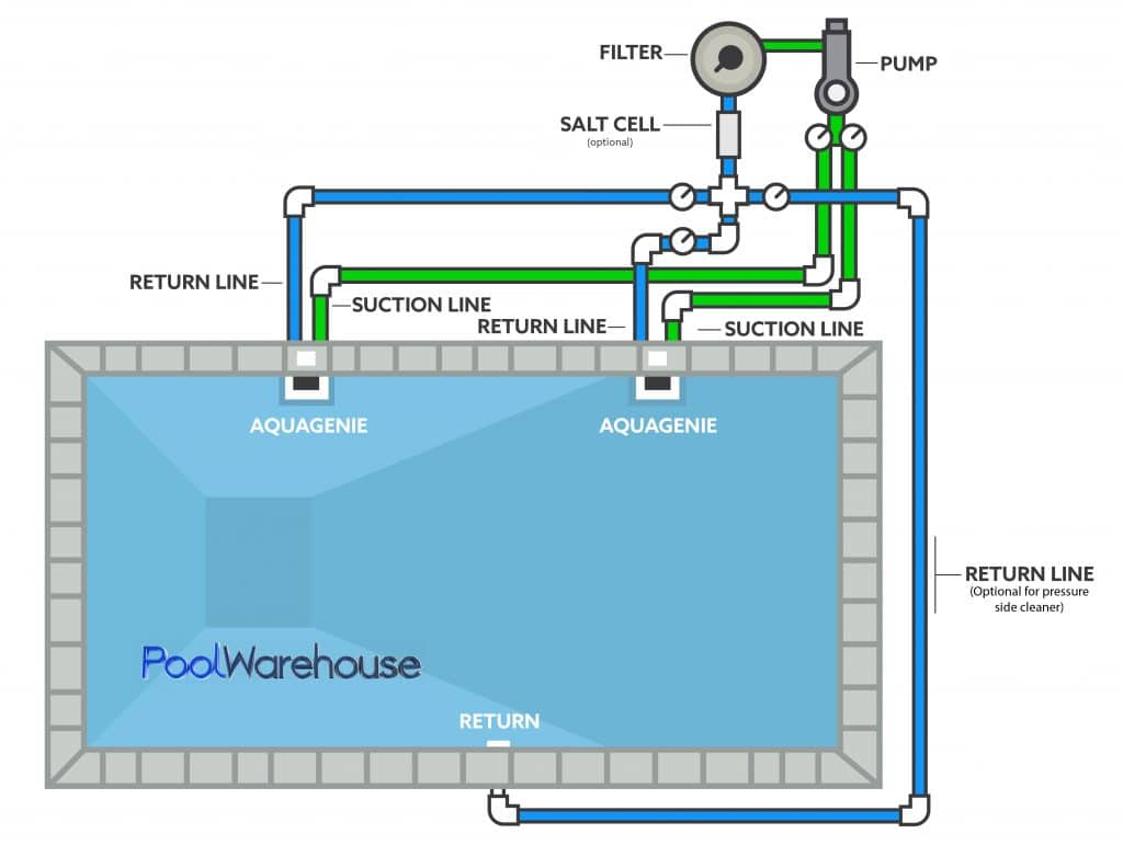 Two Aqua Genie Skimmer Plumbing Pool Diagram