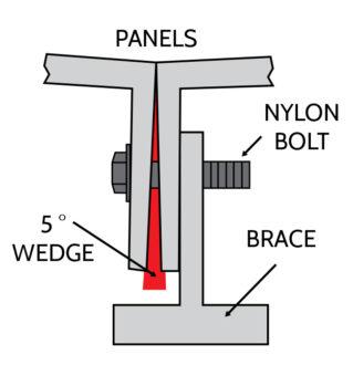 Pool Kit Installation - 5° Wedge