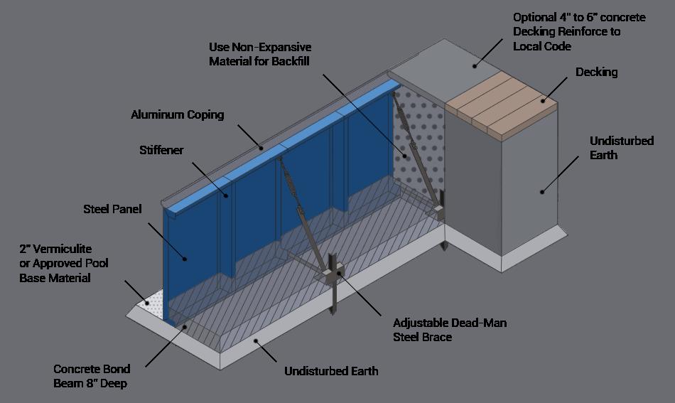 Inground Pool Kits